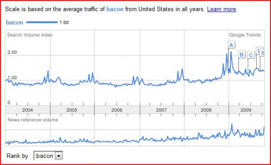 Google Bacon 2004-2009