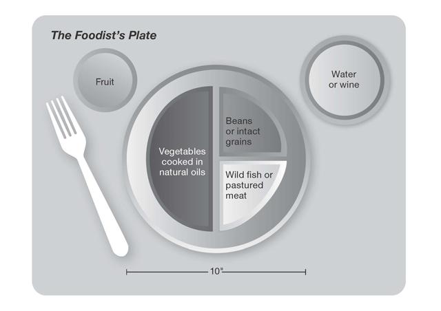 Foodist Plate